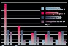 Russlands Wirtschaft erholt sich langsamer als erwartet: Prognose des Wiener Instituts für Internationale Wirtschaftsvergleiche (wiiw) hervor.